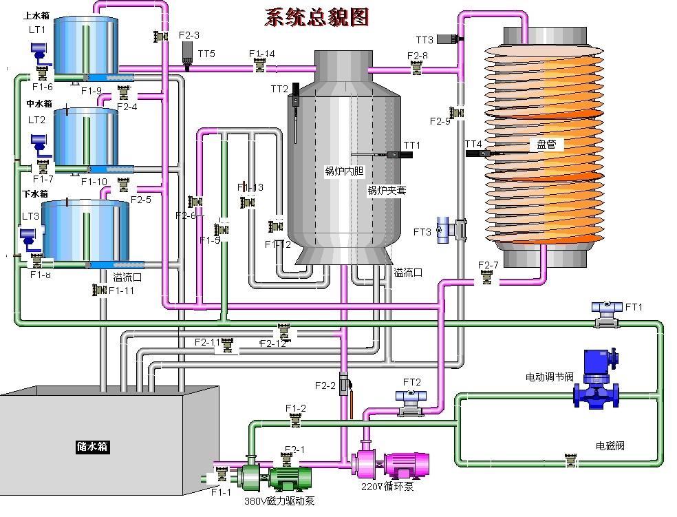 """一、MYG-67A 高级现场总线过程控制系统实验装置系统概述 本装置是从高校自动化相关专业教学实验的需求出发,采用代表自动化行业技术潮流的现场总线技术,开发出来的进行通讯和远程控制的网络化和数字化实验装置。 本装置是由现场总线控制系统和对象系统组成。该对象系统在管道中采用电磁阀替代手阀控制各管道的连接,可实现上位机根据采集参数进行自动控制或者上位机中进行鼠标点击人为控制,为实现DCS的多种控制策略,系统中上水箱压力变送器(上水箱液位)采用总线采集参数""""变送器采用带SIEMENS PROFIBU"""